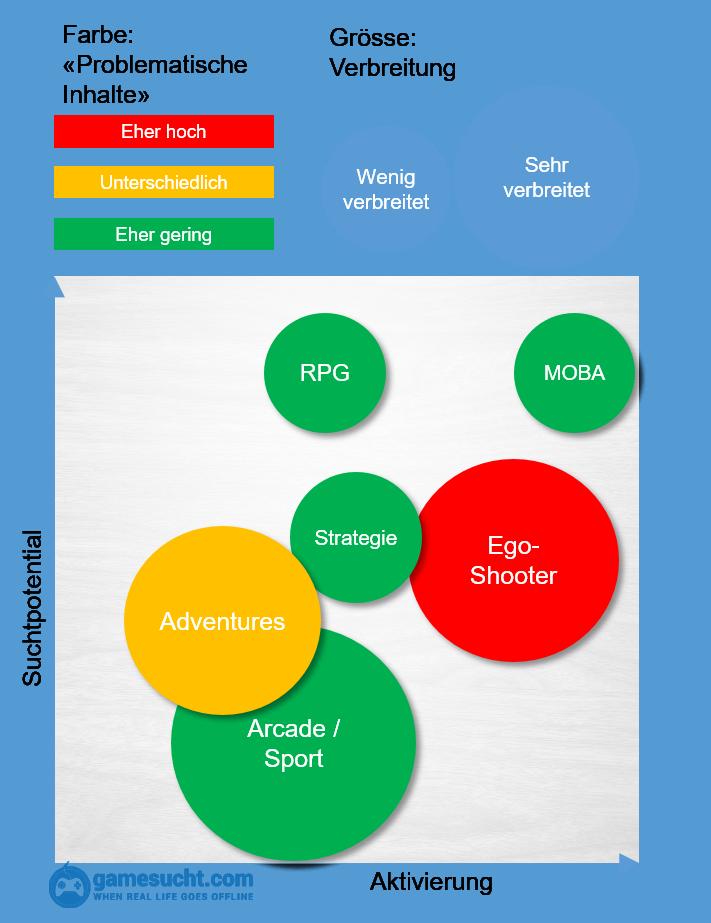 infografik Landkarte zu den Eigenschaften verschiedener Arten von Videospielen.
