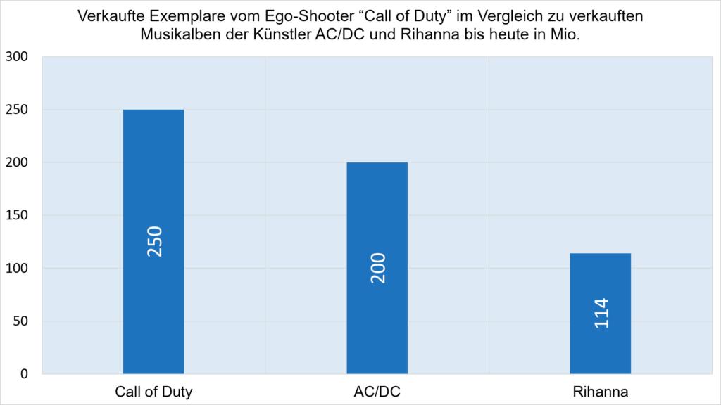 verkaufszahlen von ego-shootern im vergleich zu musikalben