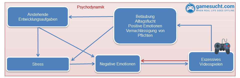 Computerspielsucht: Durch das exzessive Videospielen können negative Emotionen betäubt werden, was die psychische Entwicklung verhindern kann