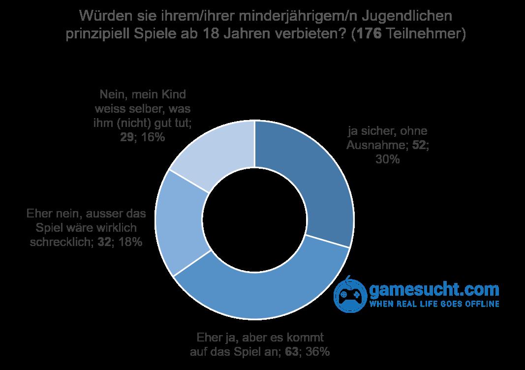 Umfrage: Spiele ab 18 für Minderjährige verbieten: die Mehrheit der Eltern sagt ja.